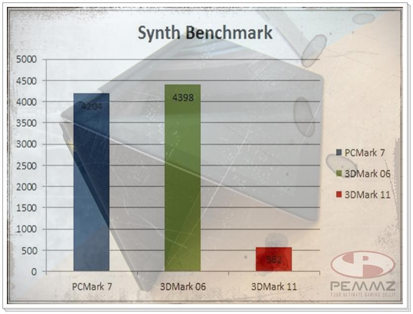 Score Benchmark Sintesis.