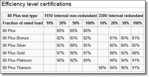 Jenis-jenis sertifikasi 80+ dan Kinerjanya di tiap level beban.