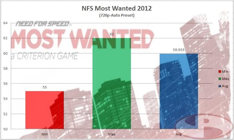 NFSMW 2012