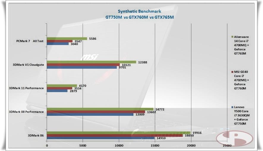 Gap performa antara GT750M, GTX760M dan GTX765M.Note : Alienware 14 mendapat score PCMark 7 yang tinggi karena mengaplikasikan hybrid Storage.