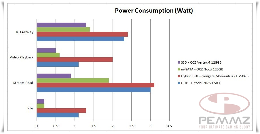Power Consumption Test.