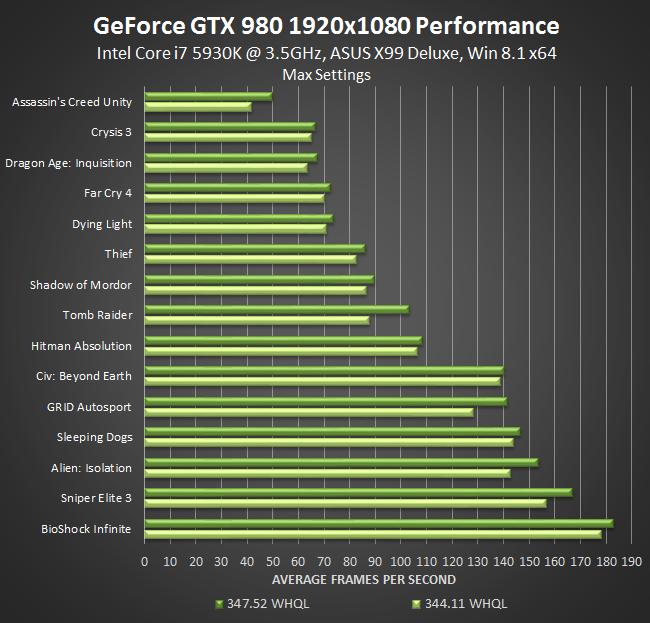 Nvidia GeForce Game Ready Evolve Drivers
