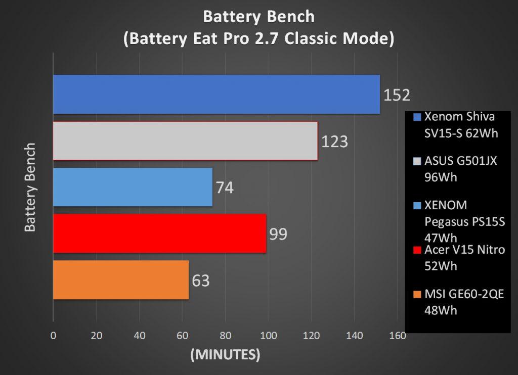 Performa Battery Xenom Pegasus PS15S