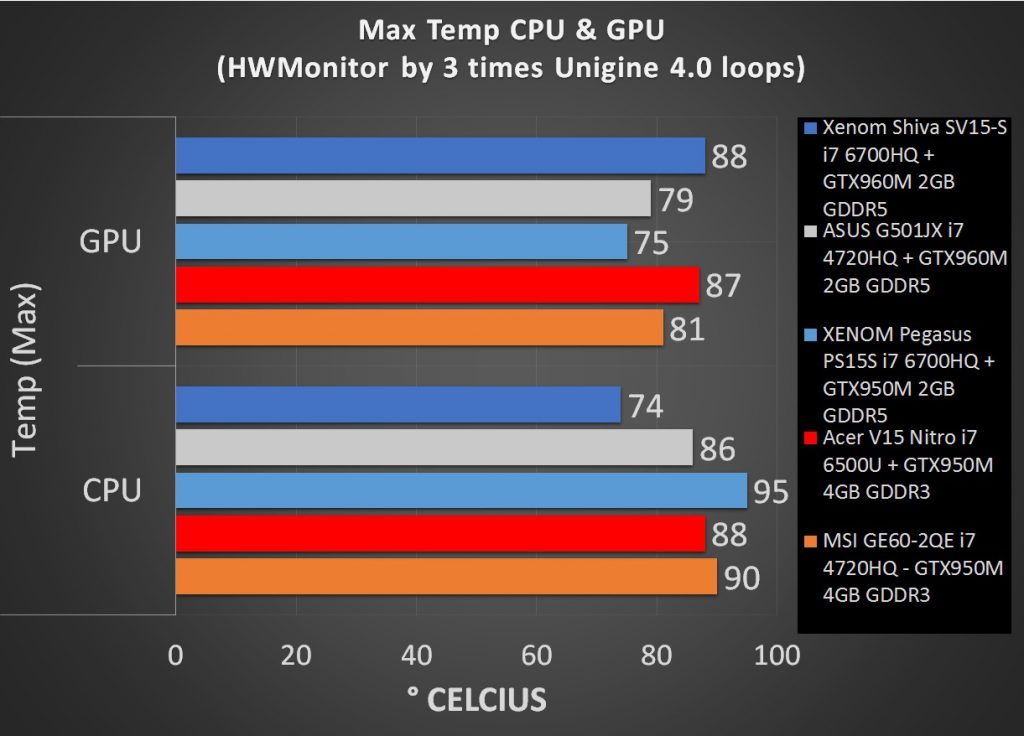 Uji Temperatur Xenom Pegasus PS15S