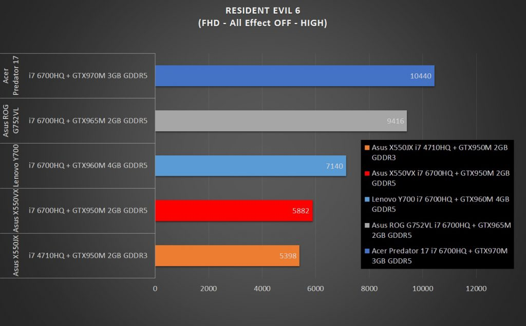 Test performa gaming Asus X550VX