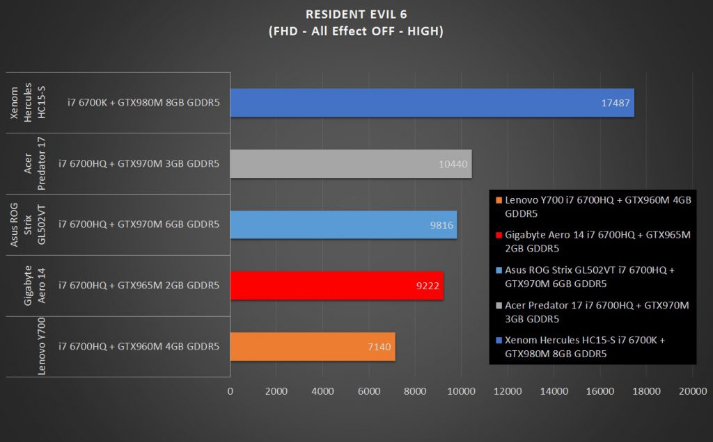 Gigabyte Aero 14 In game Benchmark comparison