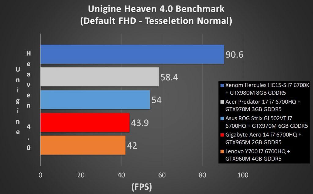 Gigabyte Aero 14 Unigine Heaven Benchmark comparison