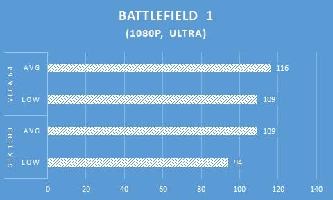 In Game AMD Radeon RX VEGA 64 - Battlefield 1
