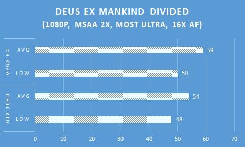 In Game AMD Radeon RX VEGA 64 _ Deus EX Mankind Divided