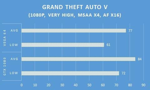 In Game AMD Radeon RX VEGA 64 - GTA V