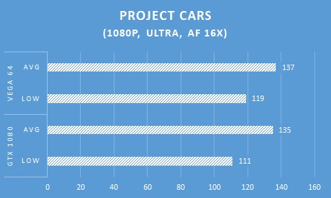 In Game AMD Radeon RX VEGA 64 - Project Cars