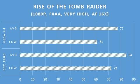 In Game AMD Radeon RX VEGA 64 - ROTR