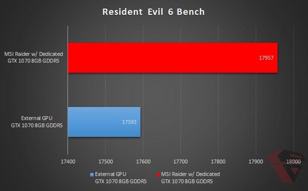 benchmark game 2 MSI GE63VR Raider indonesia