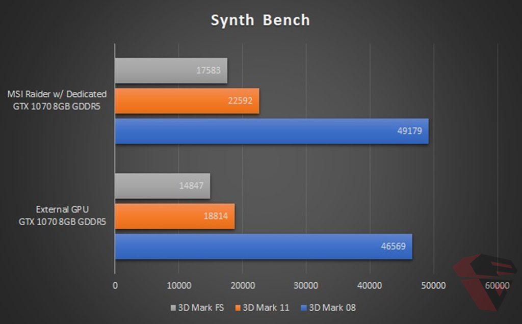 benchmark 3D Mark MSI GE63VR Raider indonesia