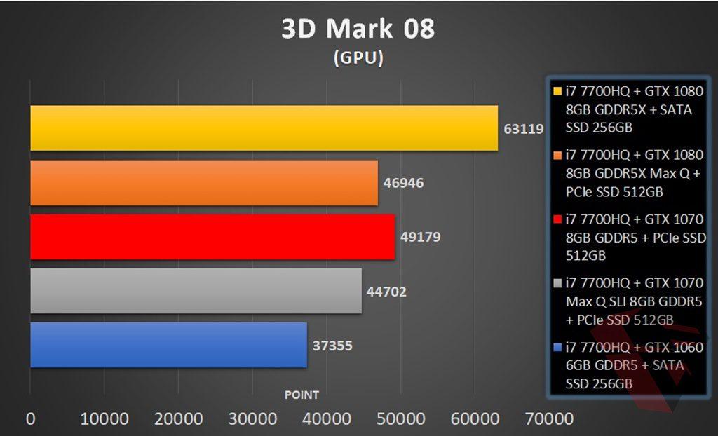 3D Mark 08 Comparison table MSI GE63VR 7RFX Raider Pro