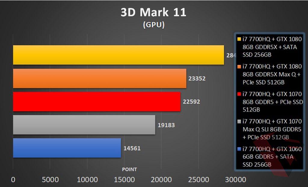 3D Mark 11 Comparison table MSI GE63VR 7RFX Raider Pro