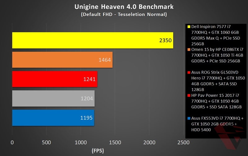 Asus ROG Strix GL503VD Hero Edition Unigine heaven Benchmark