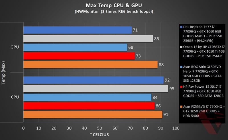 Asus ROG Strix GL503VD Hero Edition Temperature comparison