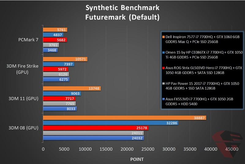 Asus ROG Strix GL503VD Hero Edition synthetic Benchmark