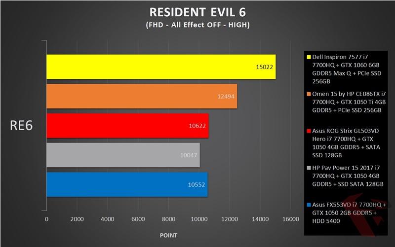 Asus ROG Strix GL503VD Hero Edition In game Benchmark