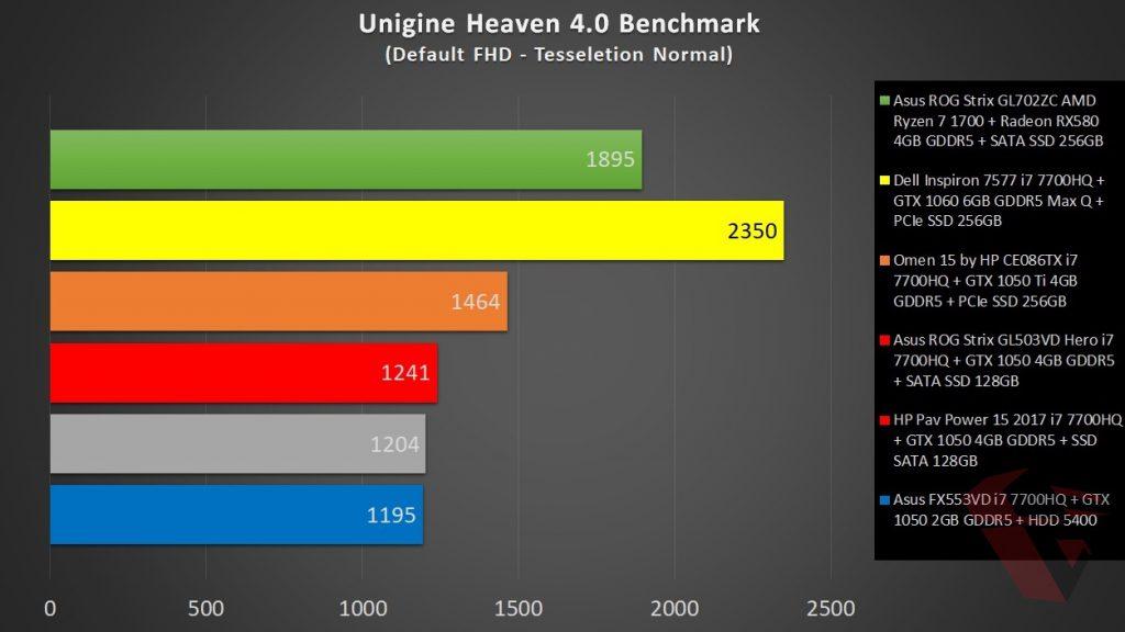 Review Asus ROG Strix GL702ZC unigine heaven benchmark