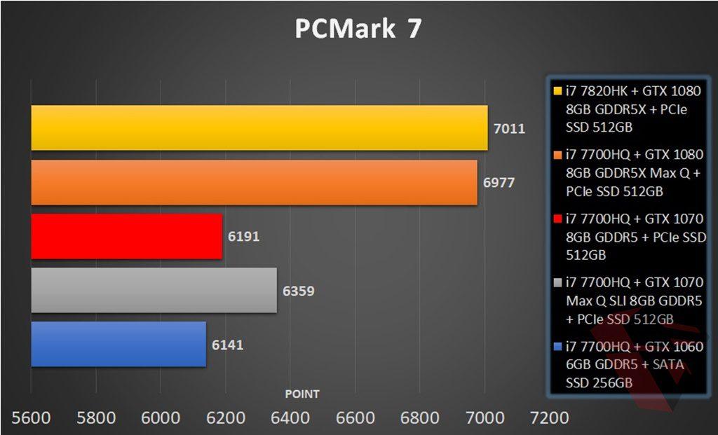 PCMark 7 Comparison table MSI GE63VR 7RFX Raider Pro