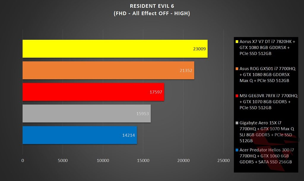 RE6 In-game Benchmark Comparison table MSI GE63VR 7RFX Raider Pro