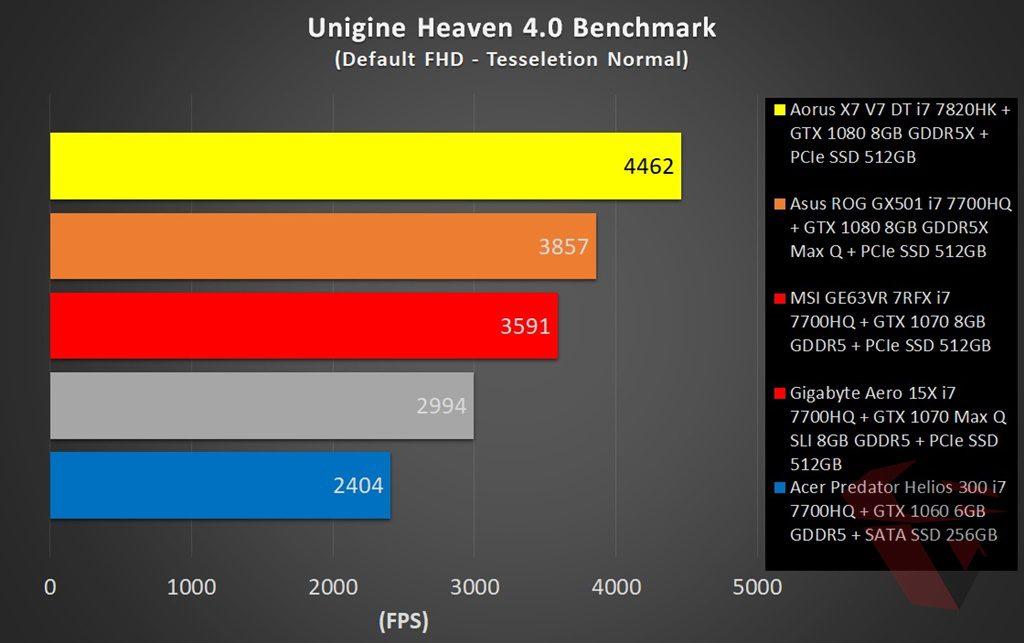 Unigine Benchmark Comparison table MSI GE63VR 7RFX Raider Pro