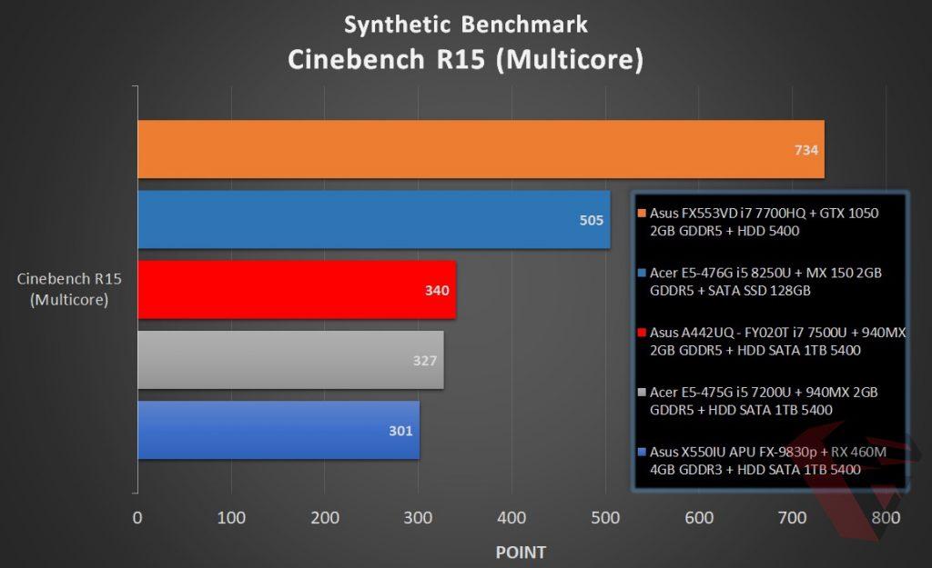 Benchmark Acer E5 476G - Cinebench R15