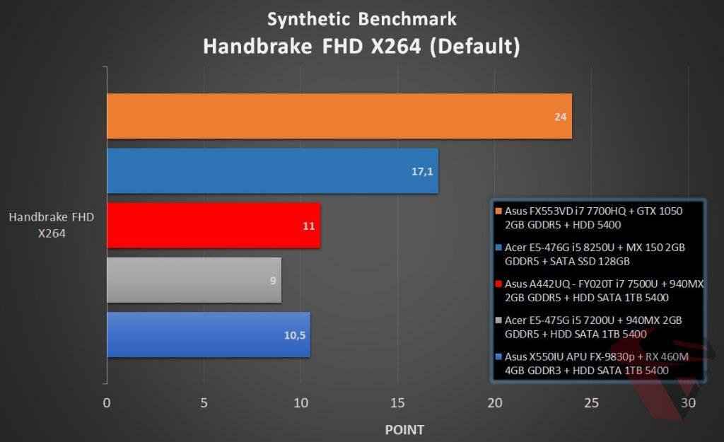 Benchmark Acer E5 476G - Handbrake X264 FHD