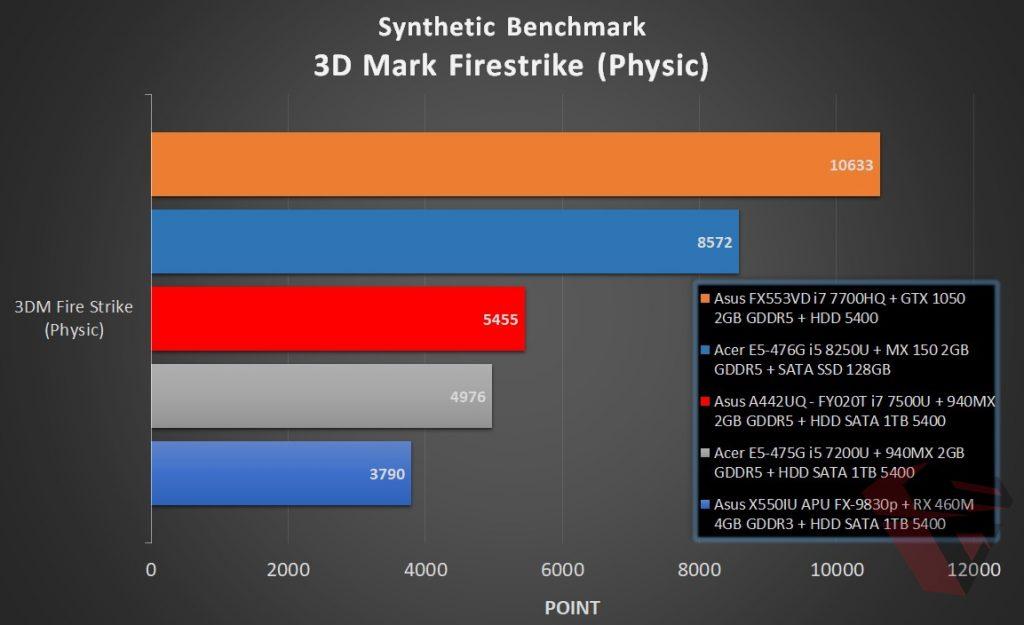 Benchmark Acer E5 476G - 3D Mark Firestrike