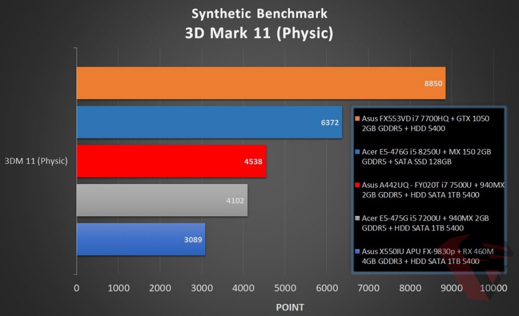 Benchmark Acer E5 476G - 3D Mark 11