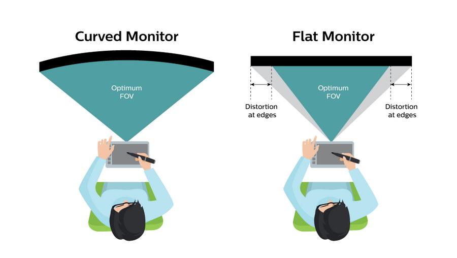 Tiga Alasan Monitor Curved Bisa Jadi Incaran | Pemmzchannel