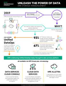 HP Enterprise Memperkenalkan Platform Layanan Data Baru Berbasis Cloud