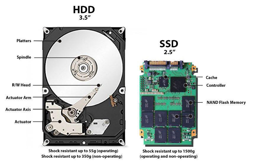 Apa saja perbedaan SSD dan HDD